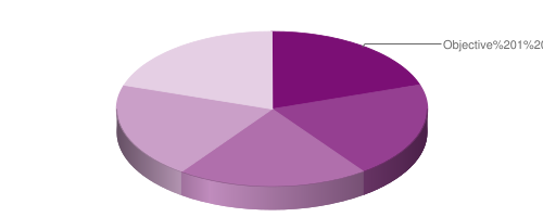 graph of objective weights as percent of total subtest 4